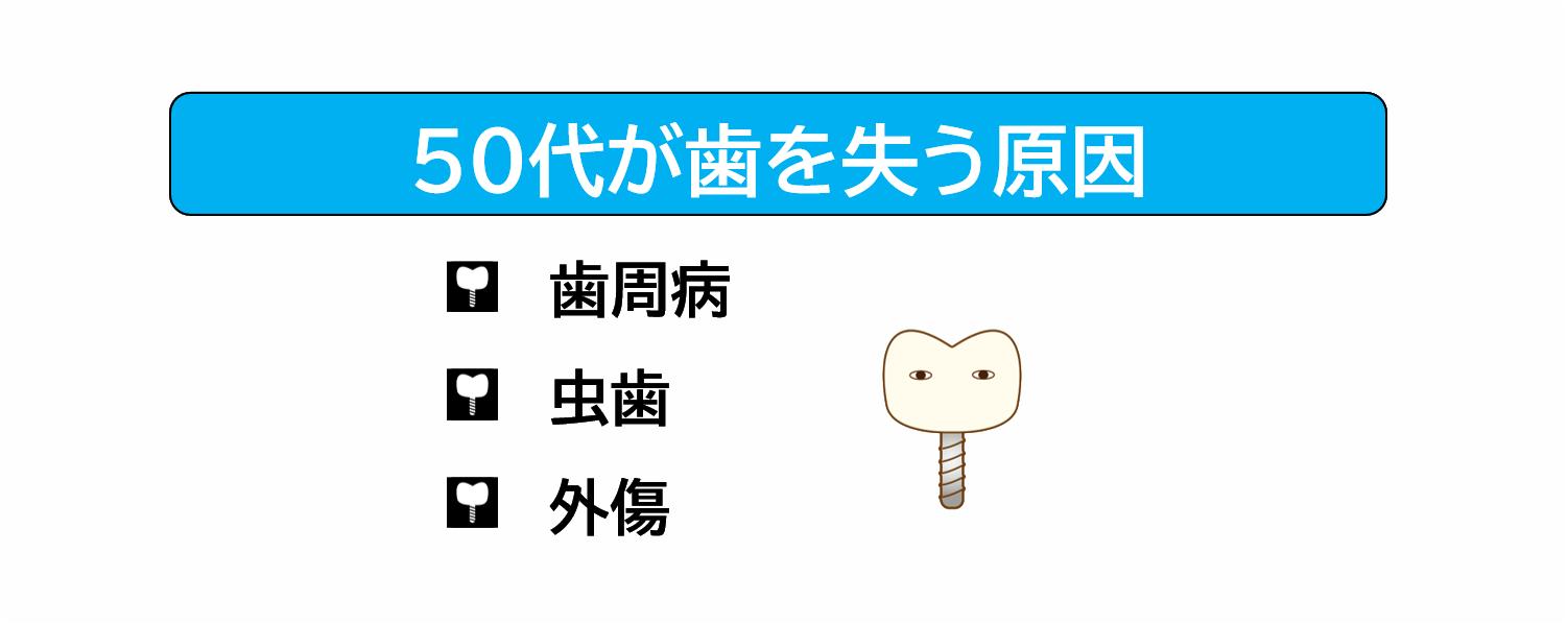 50代が歯を失う原因